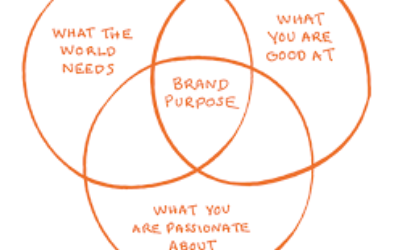 Brand Purpose: Fad or Future